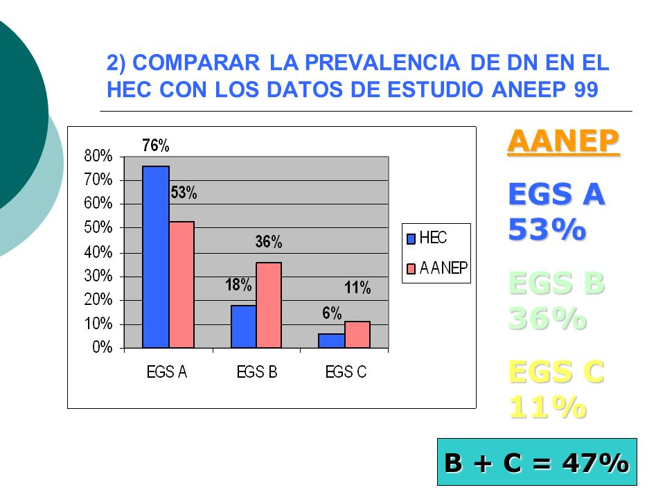 AANEP EGS A 53% EGS B 36% EGS C 11% B + C = 47%