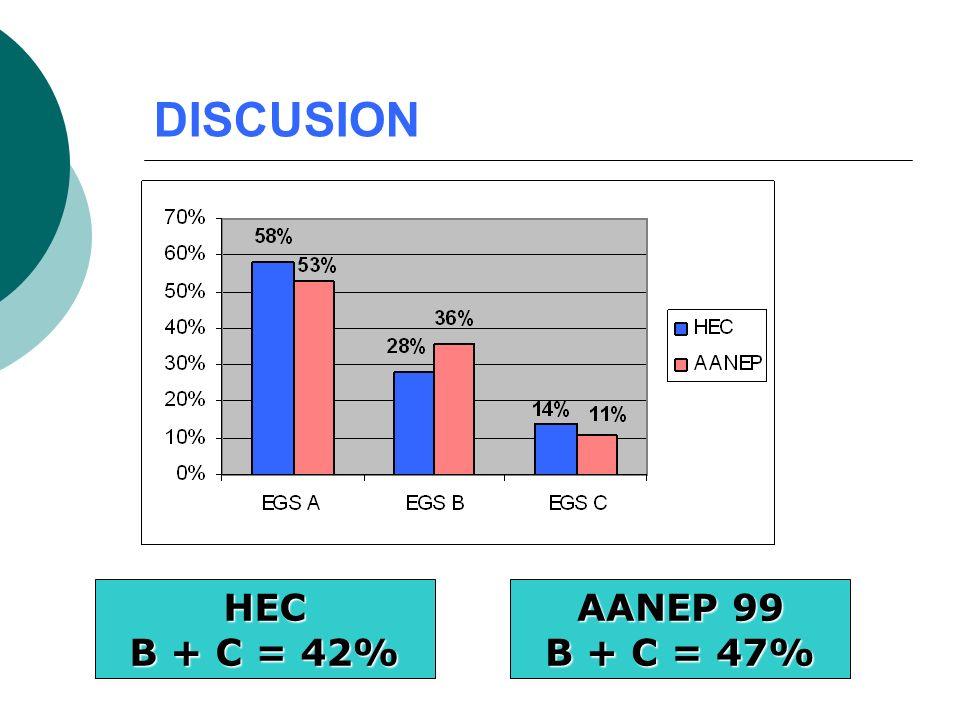DISCUSION HEC B + C = 42% AANEP 99 B + C = 47%
