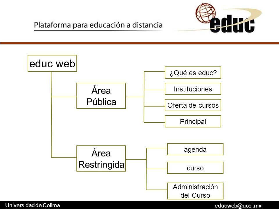 educ web Área Pública Área Restringida ¿Qué es educ Instituciones