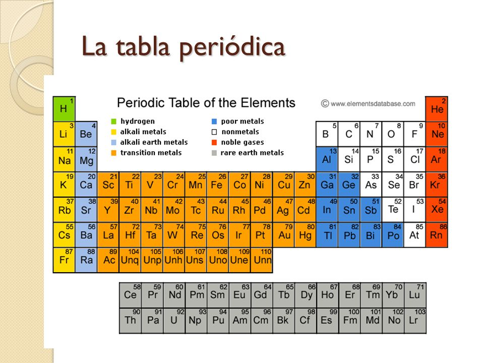 Periodicidad quimica prof jean f ruiz calderon revisado 9nov 3 la tabla peridica urtaz Gallery