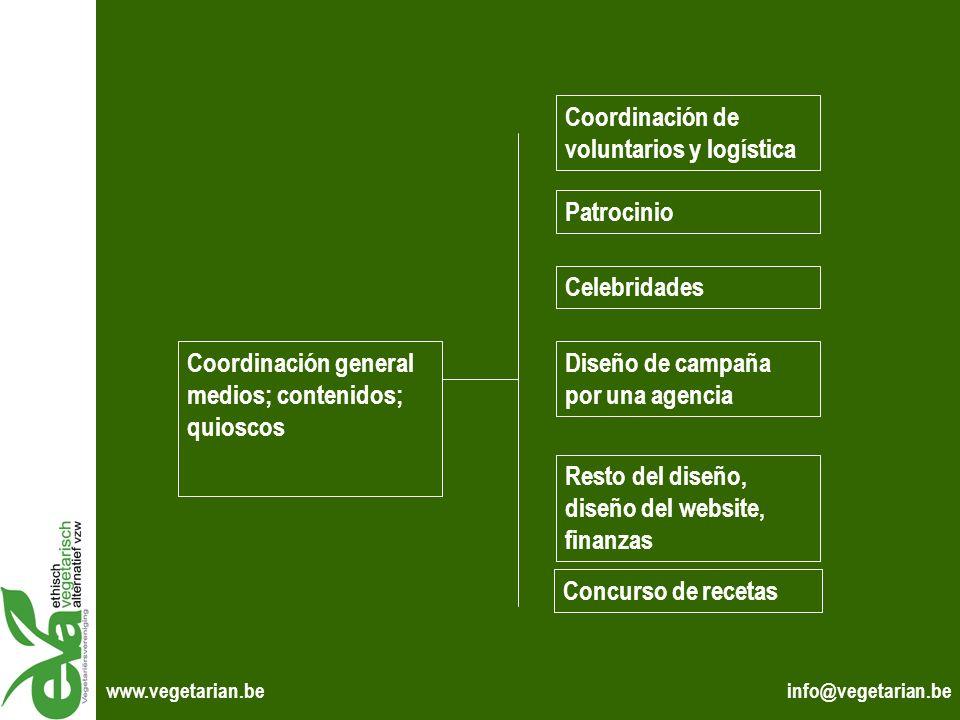 Coordinación general medios; contenidos; quioscos