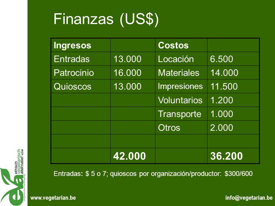 Finanzas (US$) 42.000 36.200 Ingresos Costos Entradas 13.000 Locación