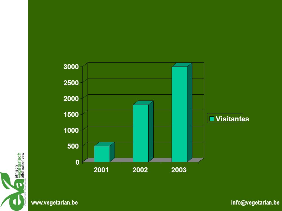 500 1000 1500 2000 2500 3000 2001 2002 2003 Visitantes www.vegetarian.be