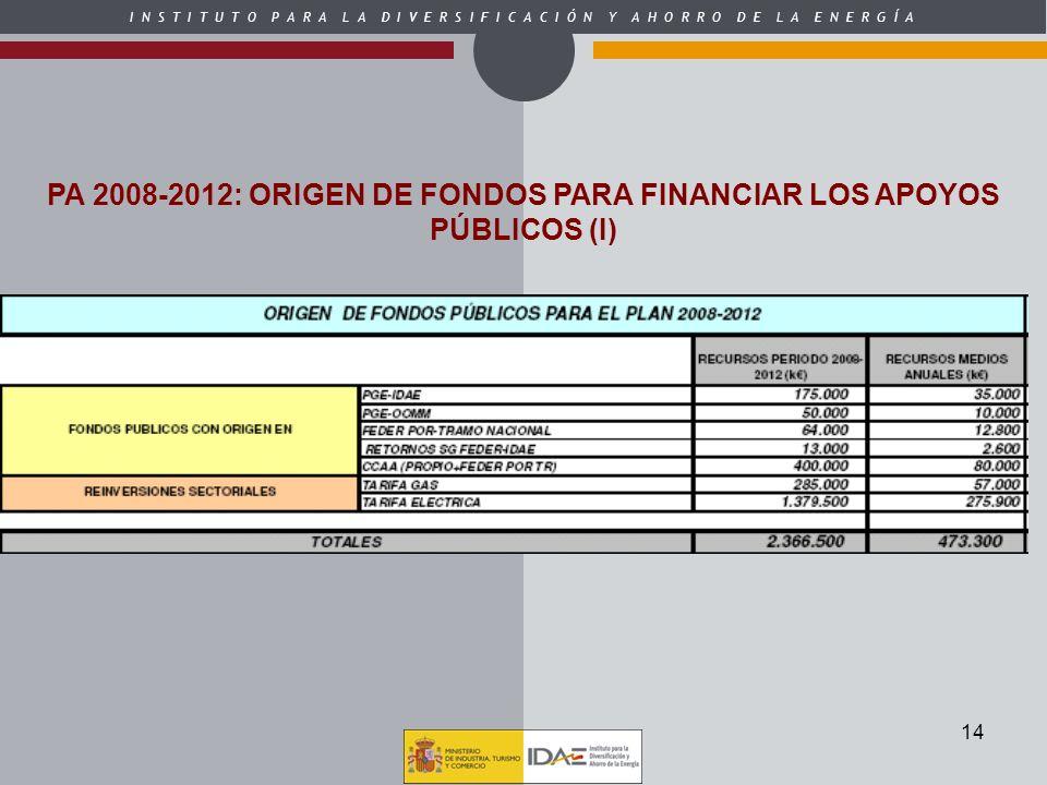 PA 2008-2012: ORIGEN DE FONDOS PARA FINANCIAR LOS APOYOS PÚBLICOS (I)