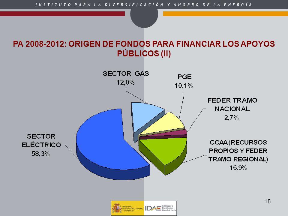PA 2008-2012: ORIGEN DE FONDOS PARA FINANCIAR LOS APOYOS PÚBLICOS (II)
