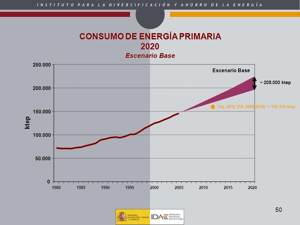 CONSUMO DE ENERGÍA PRIMARIA