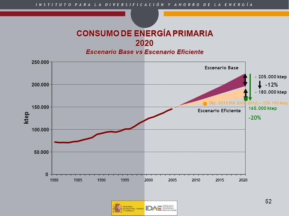 CONSUMO DE ENERGÍA PRIMARIA Escenario Base vs Escenario Eficiente