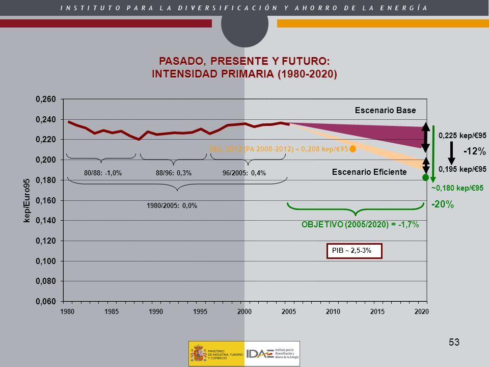 PASADO, PRESENTE Y FUTURO: INTENSIDAD PRIMARIA (1980-2020)