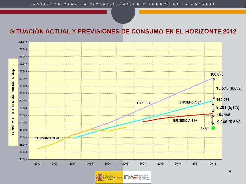 SITUACIÓN ACTUAL Y PREVISIONES DE CONSUMO EN EL HORIZONTE 2012
