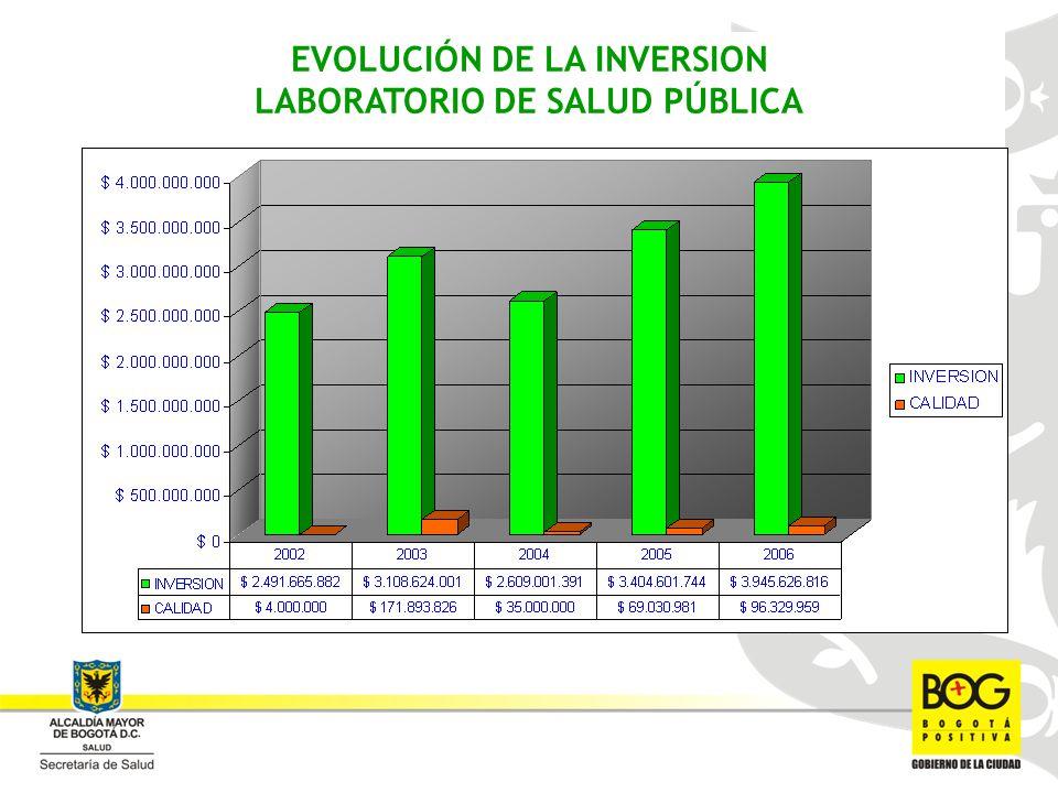 EVOLUCIÓN DE LA INVERSION LABORATORIO DE SALUD PÚBLICA