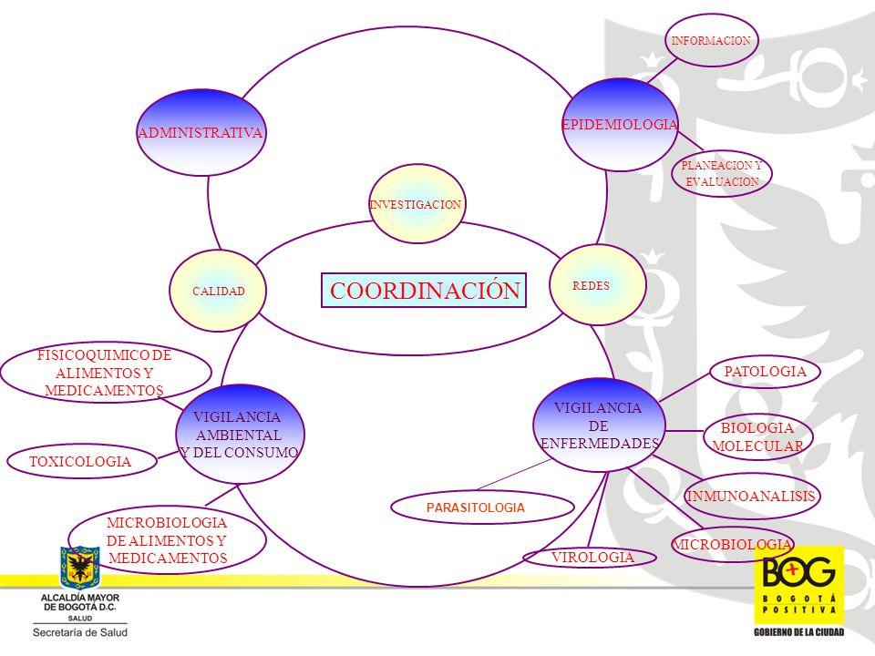 COORDINACIÓN INFORMACION EPIDEMIOLOGIA ADMINISTRATIVA FISICOQUIMICO DE