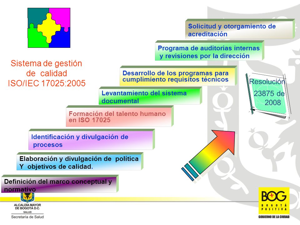 Sistema de gestión de calidad ISO/IEC 17025:2005 Resolución 23875 de