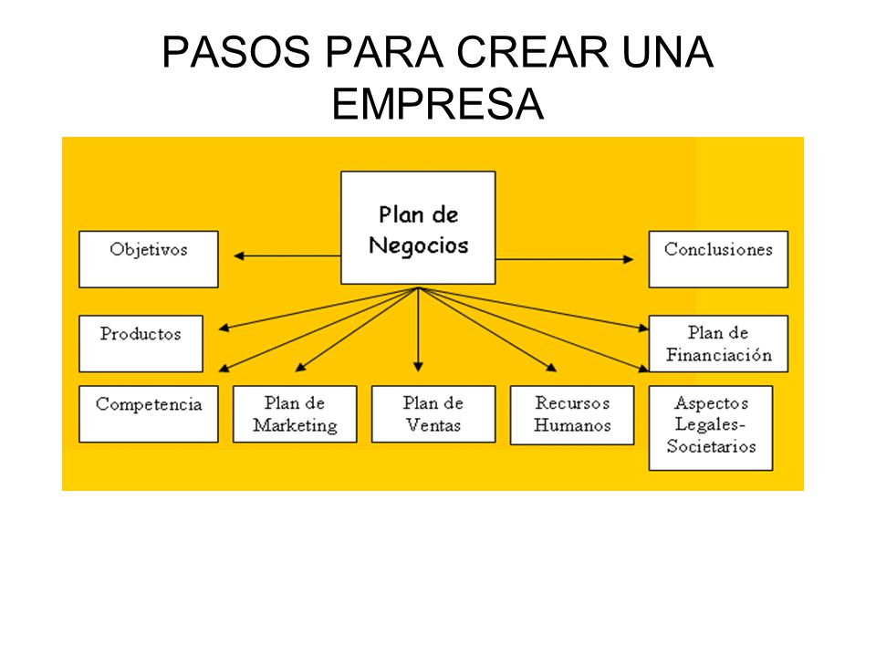 Registro legalizacion y puesta en marcha de una empresa for Pasos para elaborar un vivero