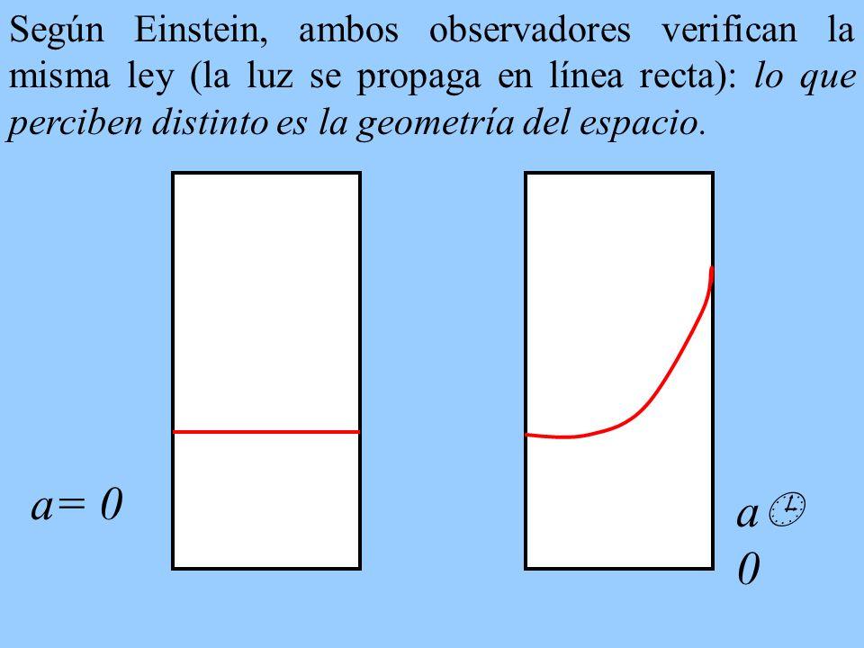 Según Einstein, ambos observadores verifican la misma ley (la luz se propaga en línea recta): lo que perciben distinto es la geometría del espacio.