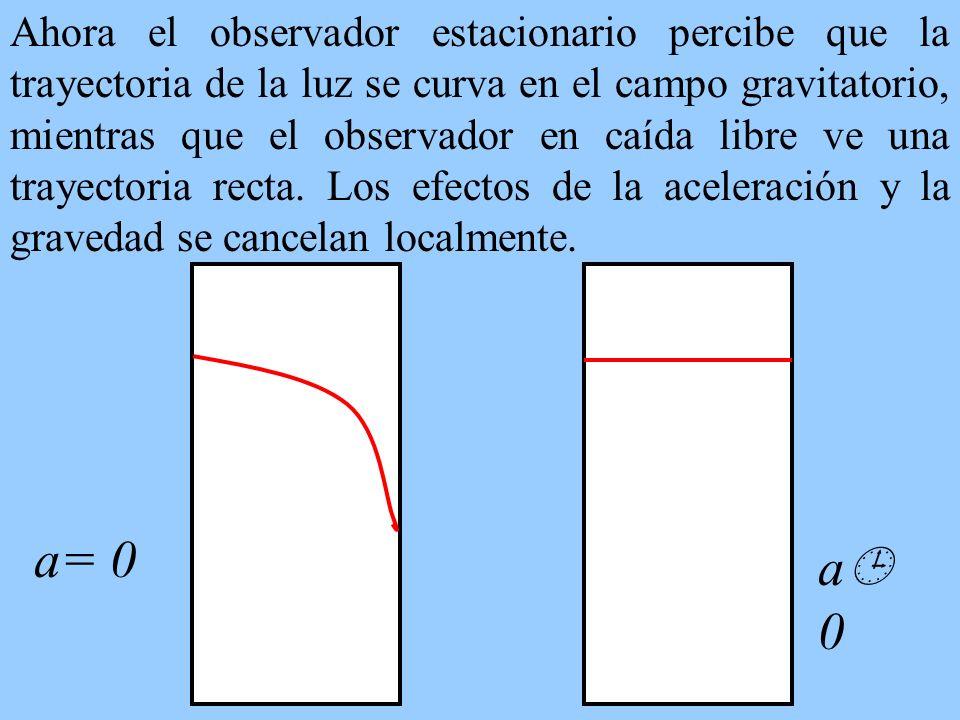 Ahora el observador estacionario percibe que la trayectoria de la luz se curva en el campo gravitatorio, mientras que el observador en caída libre ve una trayectoria recta. Los efectos de la aceleración y la gravedad se cancelan localmente.