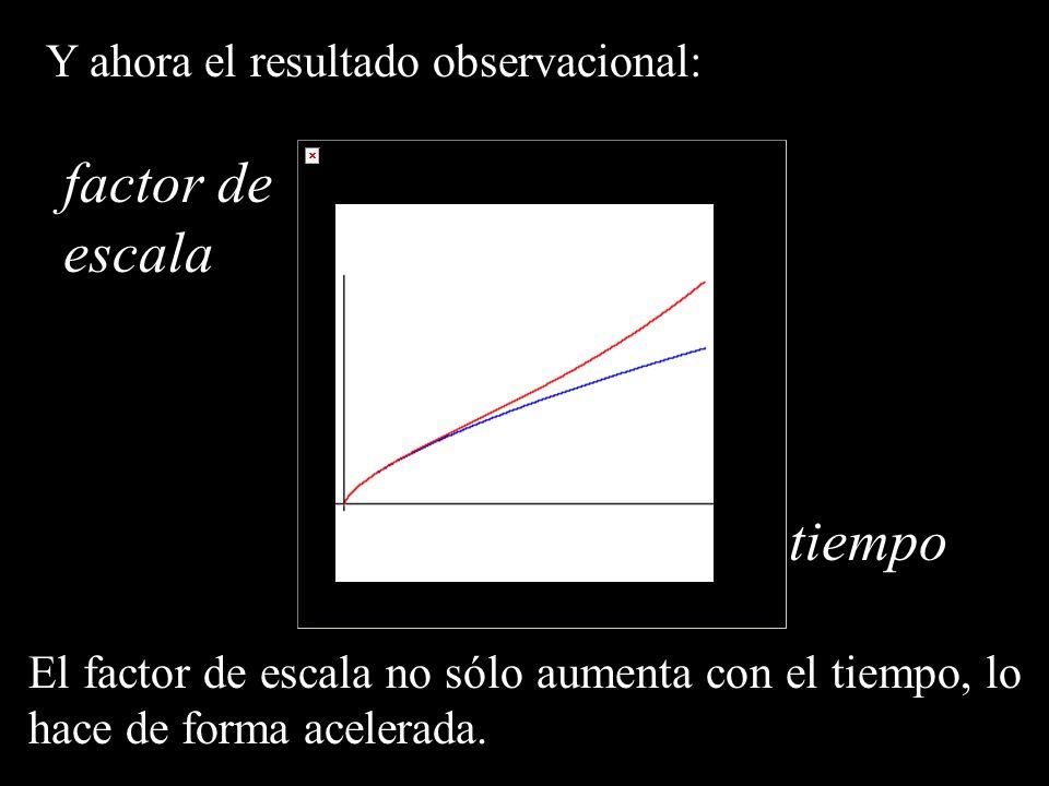factor de escala tiempo Y ahora el resultado observacional: