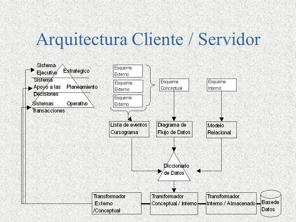 arquitectura de una aplicaci n ppt descargar On arquitectura cliente servidor