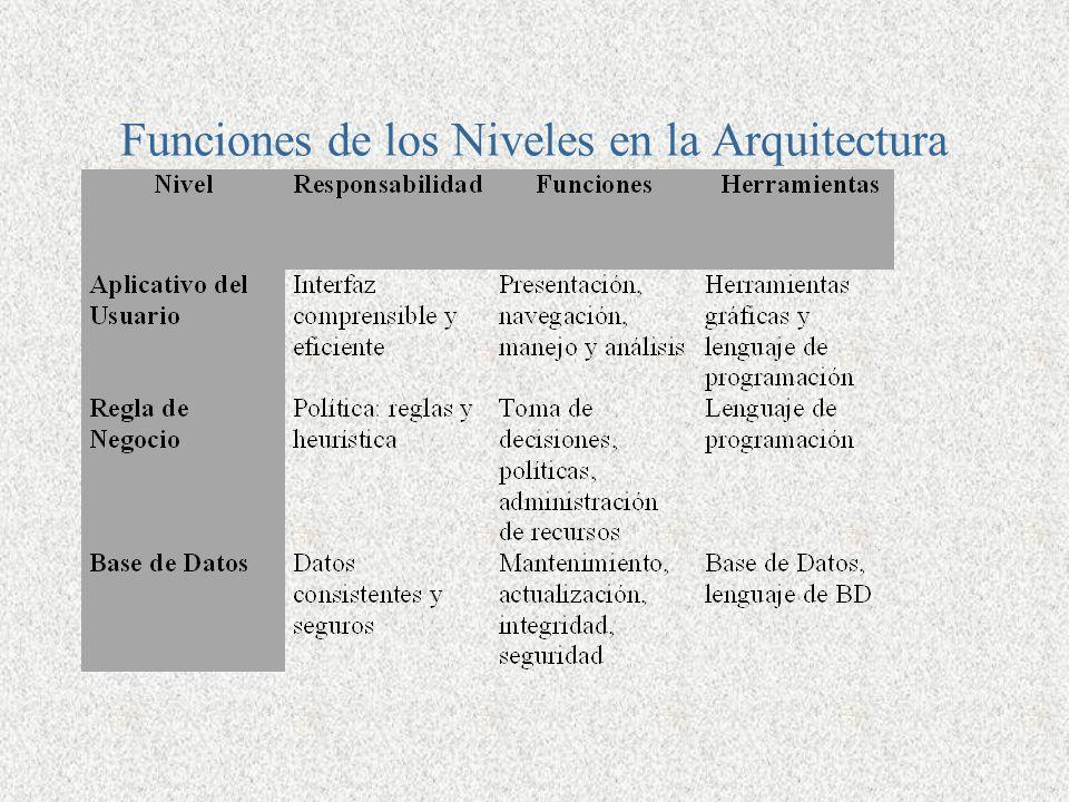 Arquitectura de una aplicaci n ppt descargar for En que consiste la arquitectura