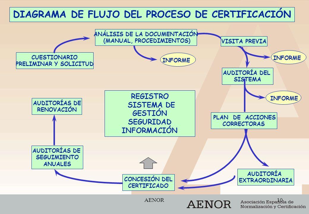 DIAGRAMA DE FLUJO DEL PROCESO DE CERTIFICACIÓN