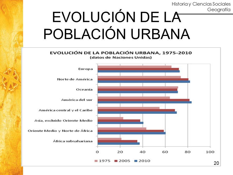 EVOLUCIÓN DE LA POBLACIÓN URBANA