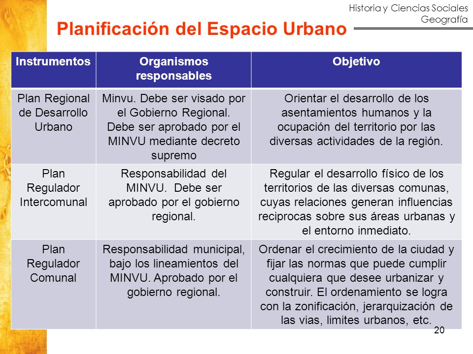 Planificación del Espacio Urbano