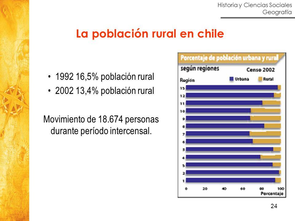 La población rural en chile