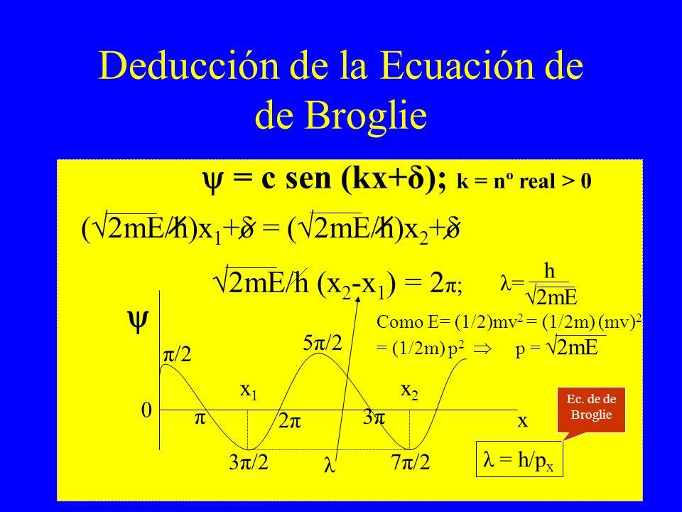 Deducción de la Ecuación de de Broglie