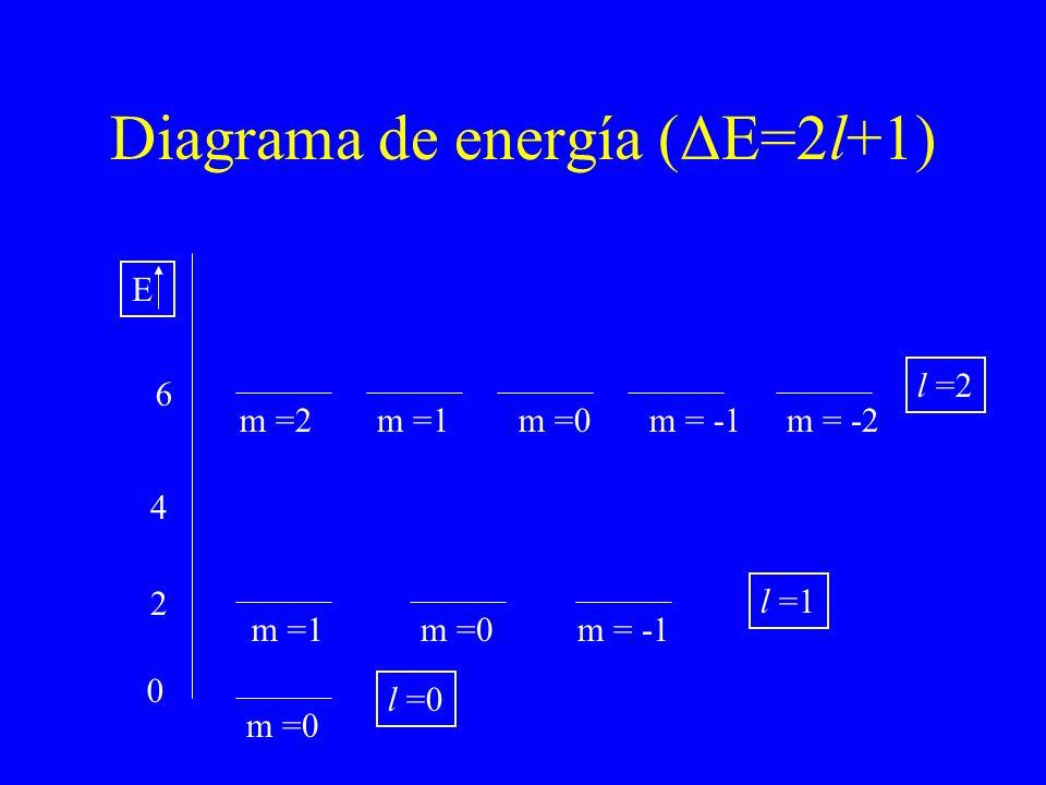 Diagrama de energía (ΔE=2l+1)