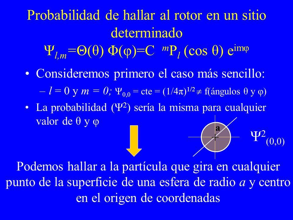 Probabilidad de hallar al rotor en un sitio determinado Ψl,m=Θ(θ) Φ(φ)=C mPl (cos θ) eimφ
