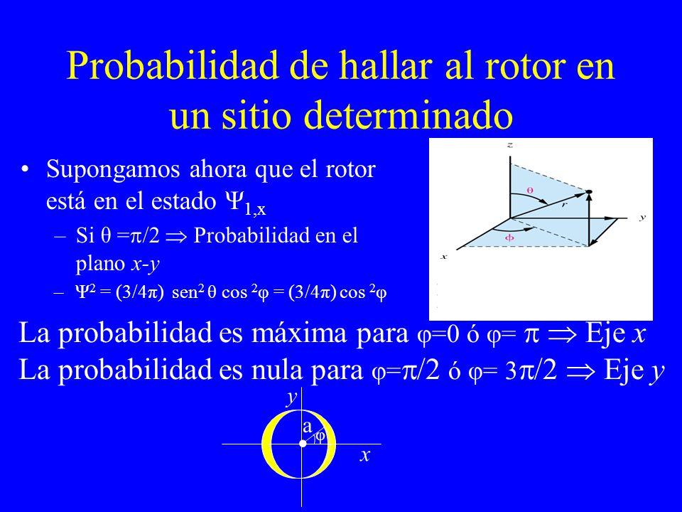 Probabilidad de hallar al rotor en un sitio determinado
