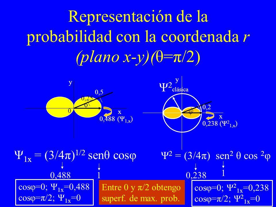 Representación de la probabilidad con la coordenada r (plano x-y)(θ=π/2)