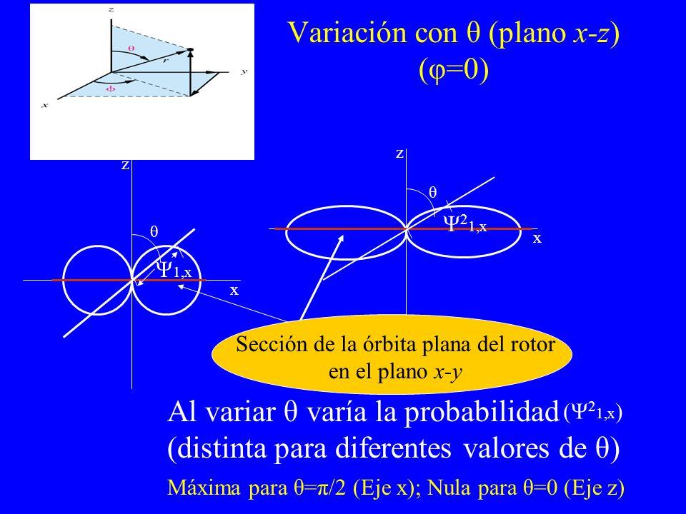 Variación con θ (plano x-z) (φ=0)
