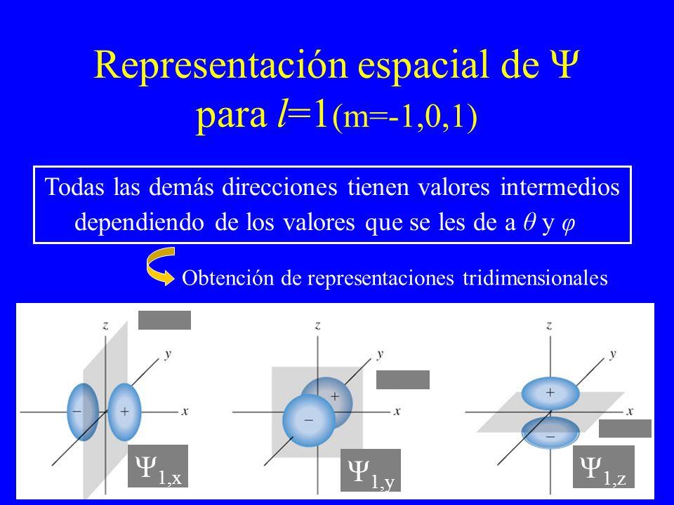 Representación espacial de Ψ para l=1(m=-1,0,1)