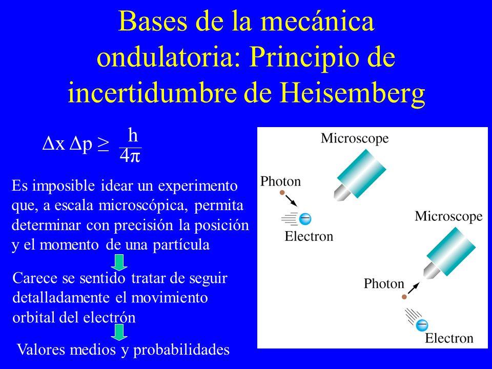 Bases de la mecánica ondulatoria: Principio de incertidumbre de Heisemberg