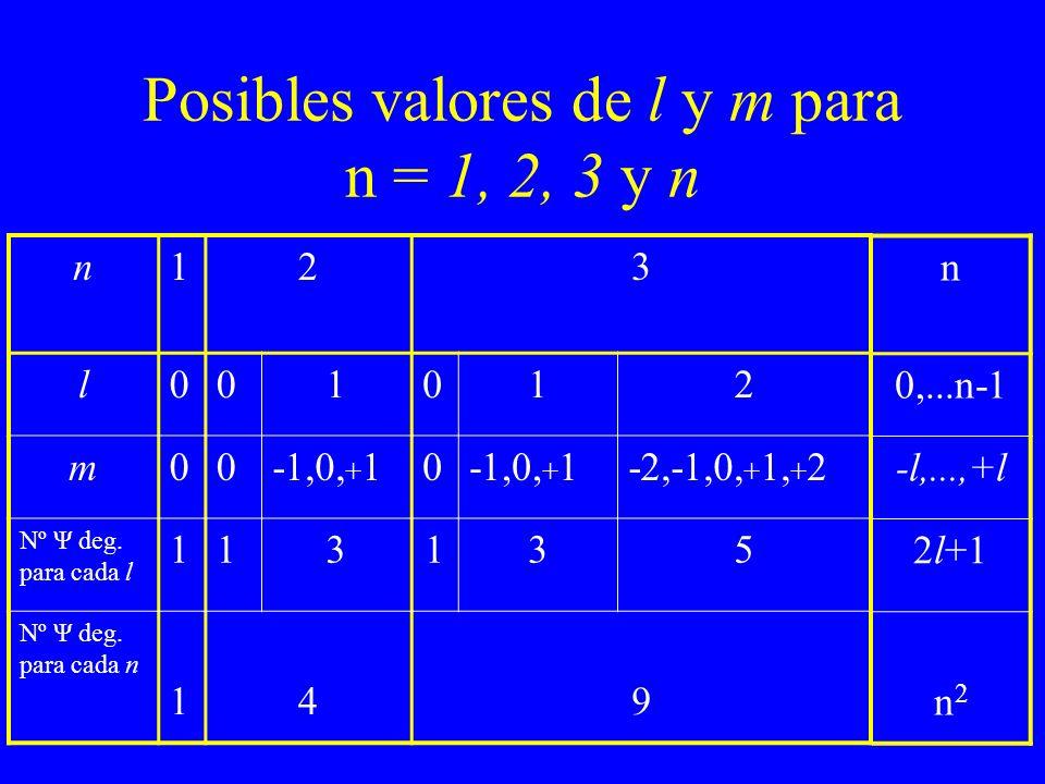 Posibles valores de l y m para n = 1, 2, 3 y n