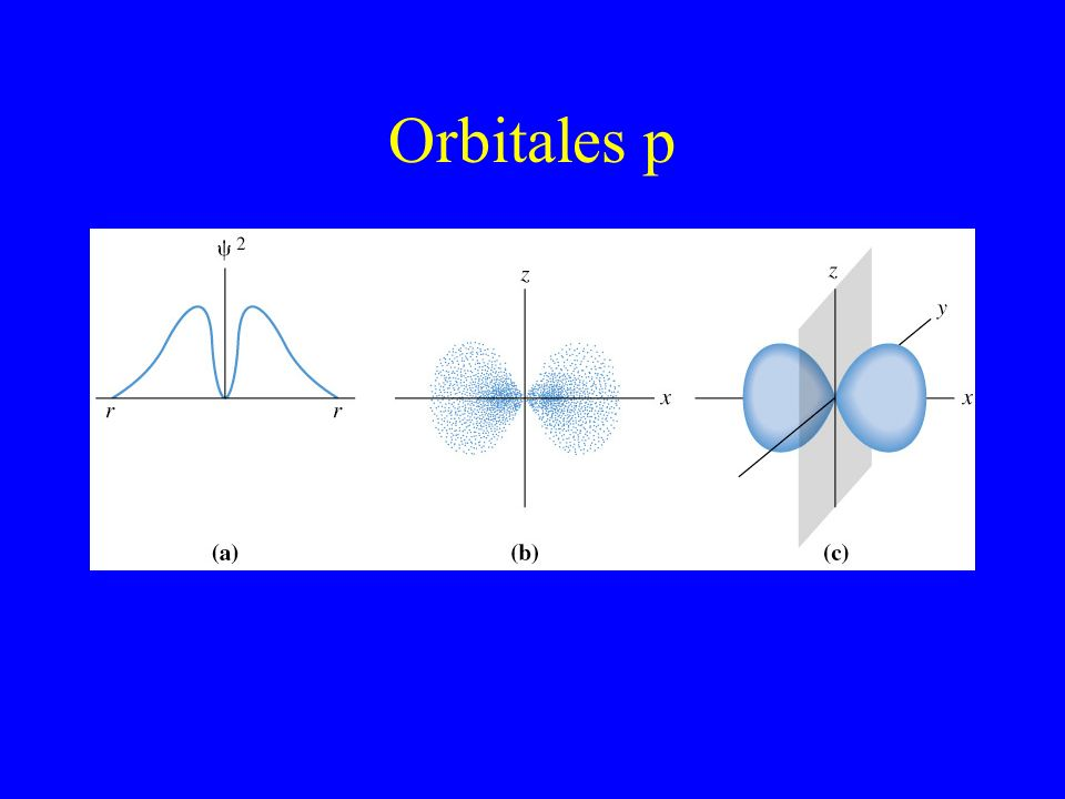 Orbitales p Value of psi squared