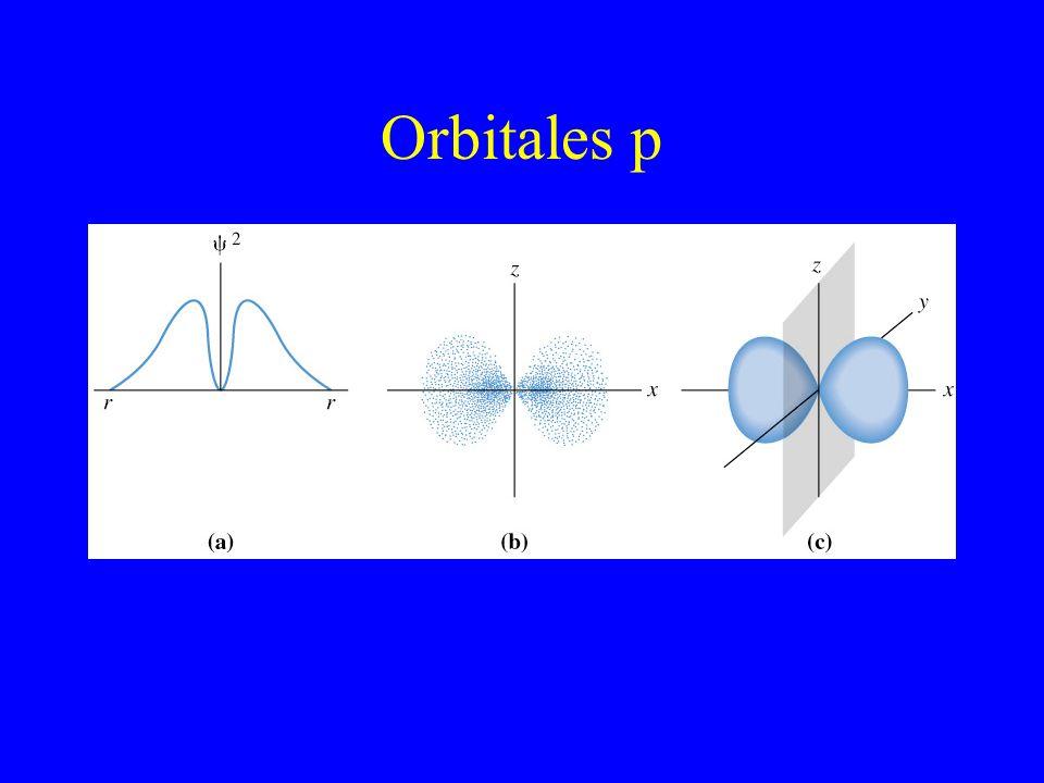 Orbitales p Value of psi squared