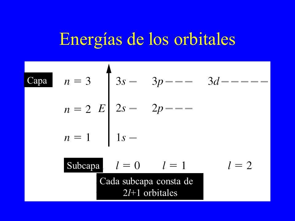 Energías de los orbitales