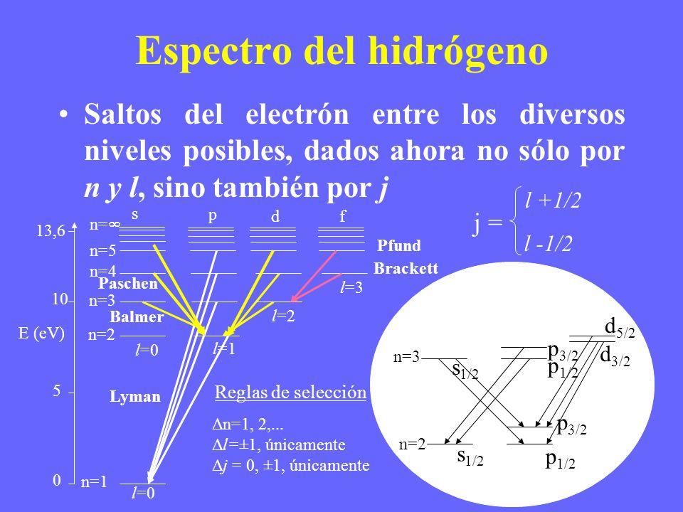 Espectro del hidrógeno