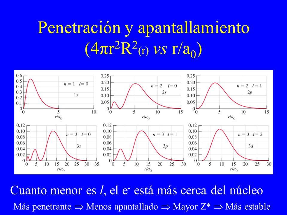 Penetración y apantallamiento (4πr2R2(r) vs r/a0)