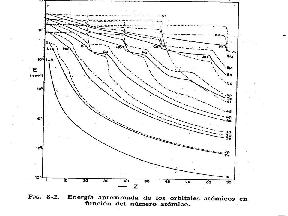 Gráfica energía (Morcillo, pag.203)