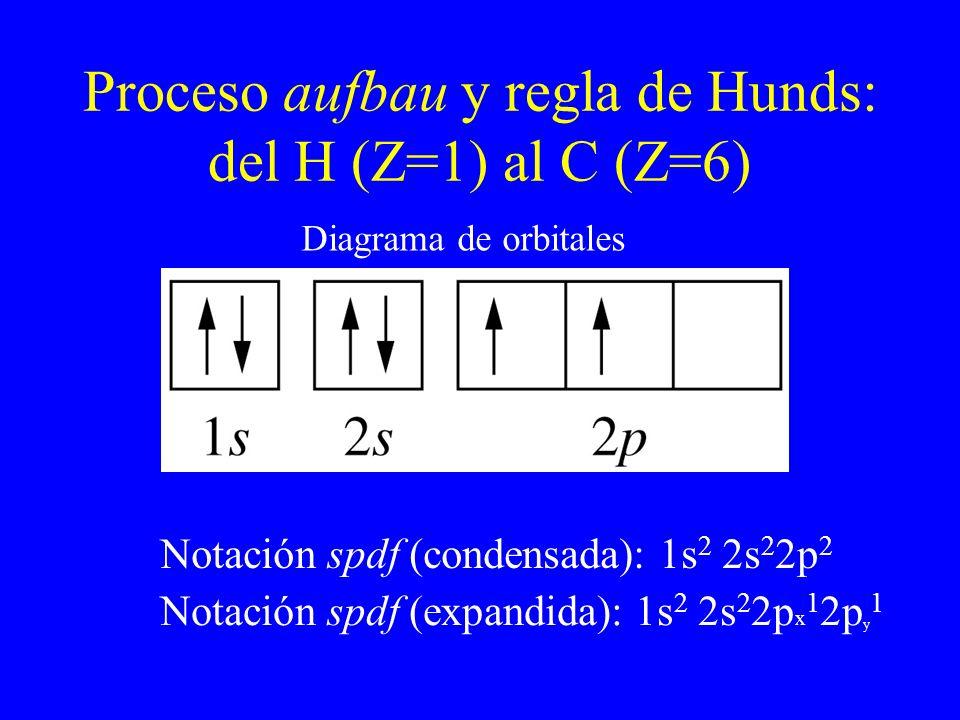 Proceso aufbau y regla de Hunds: del H (Z=1) al C (Z=6)