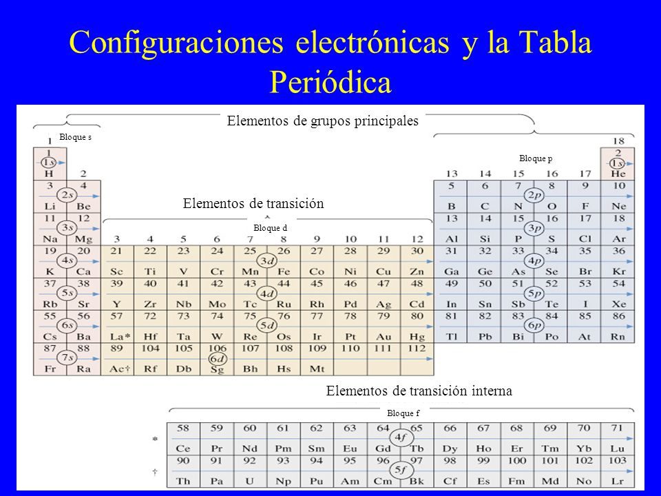 Configuraciones electrónicas y la Tabla Periódica