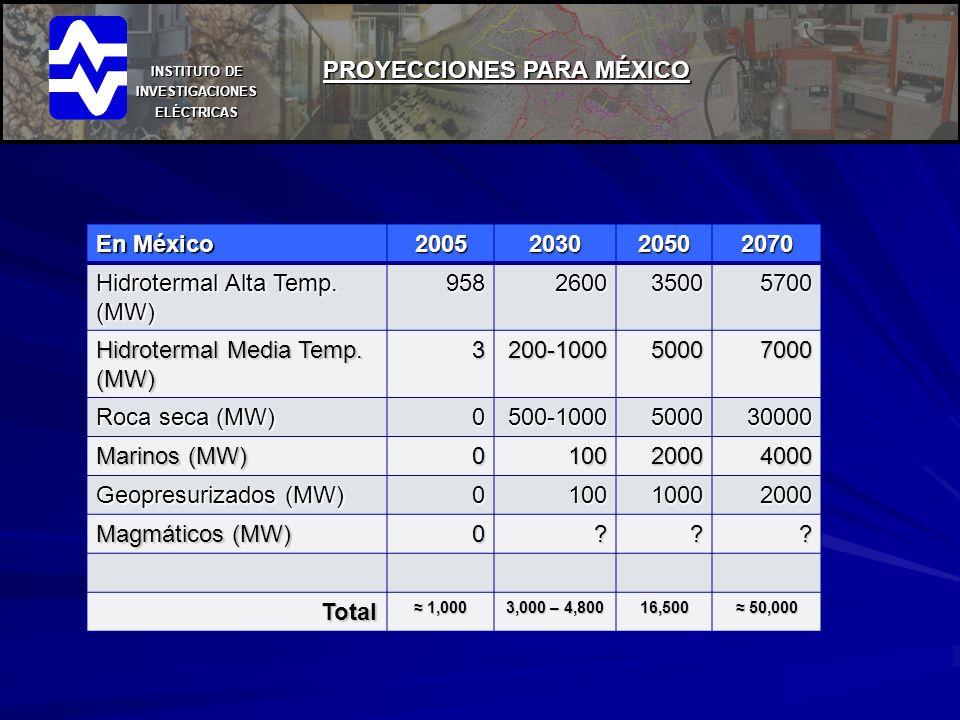 PROYECCIONES PARA MÉXICO