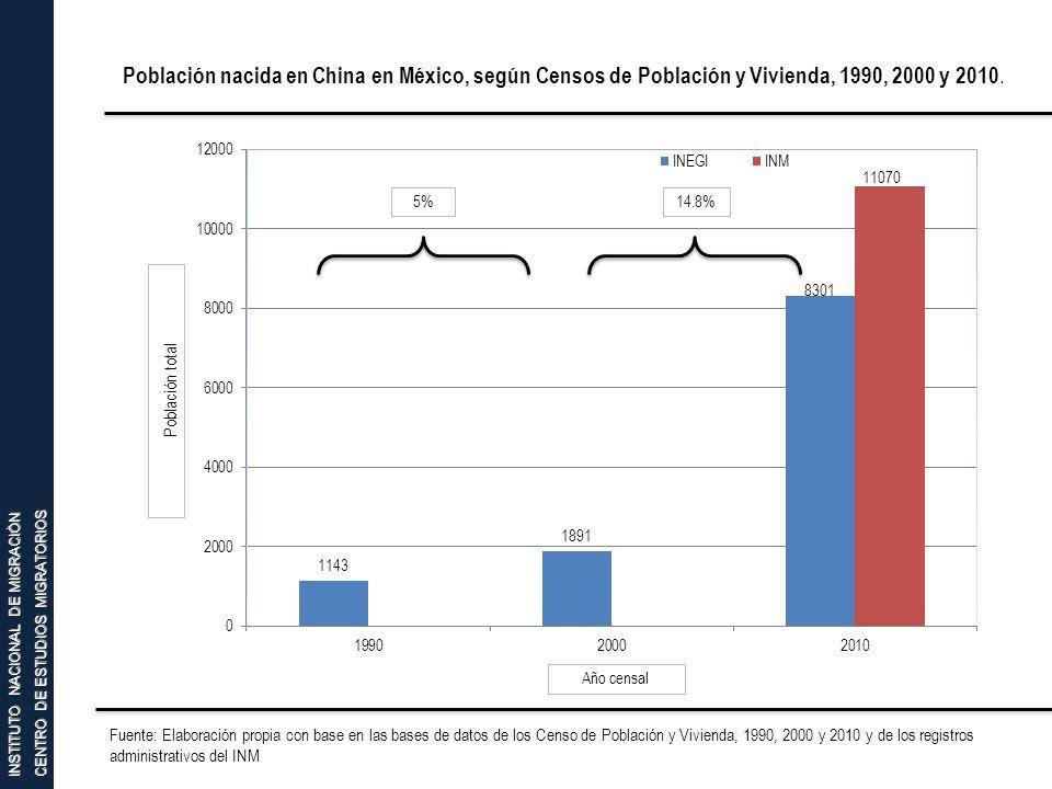 Población nacida en China en México, según Censos de Población y Vivienda, 1990, 2000 y 2010.