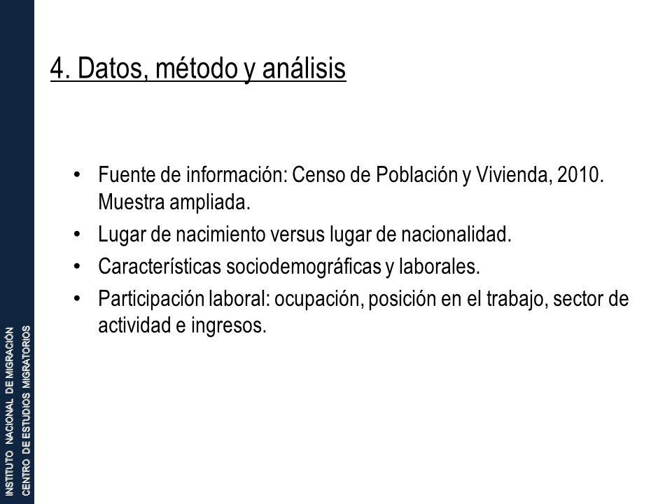 4. Datos, método y análisis