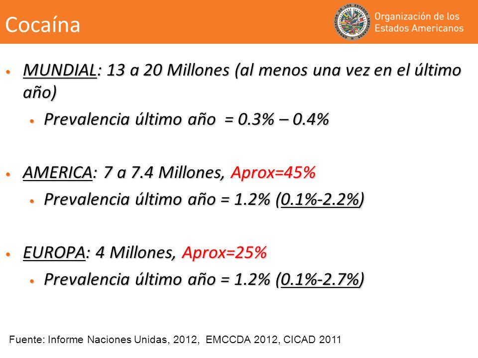 Cocaína MUNDIAL: 13 a 20 Millones (al menos una vez en el último año)