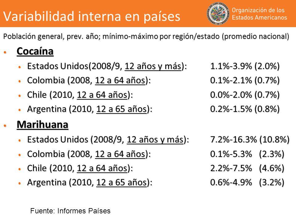 Variabilidad interna en países