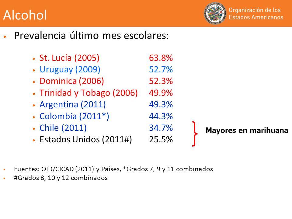 Alcohol Prevalencia último mes escolares: St. Lucía (2005) 63.8%