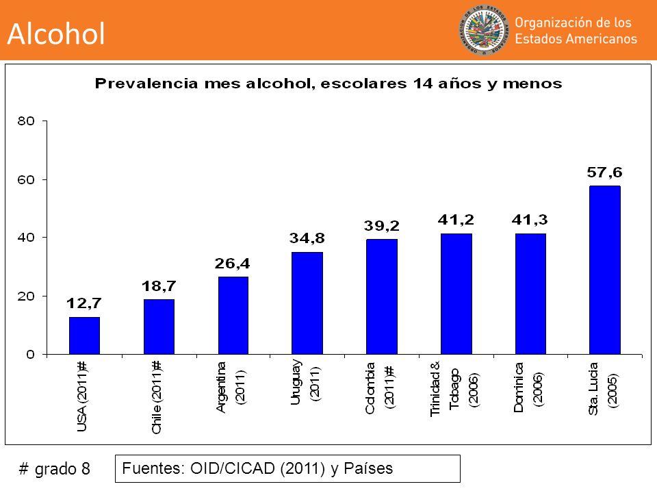 Alcohol # grado 8 Fuentes: OID/CICAD (2011) y Países